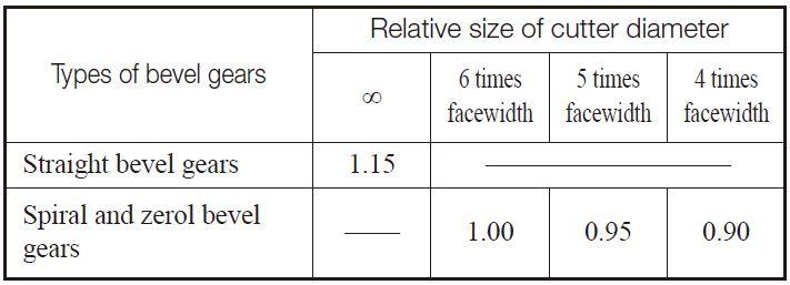 Table 10.20 Cutter diameter effect factor, YC