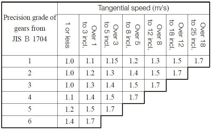 Table 10.24 Dynamic load factor, KV