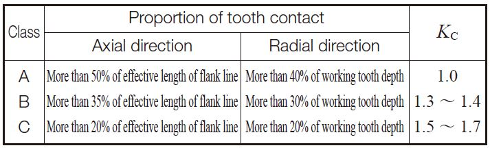 Table 10.31 Classes of tooth contact and general values of tooth contact factor, KC