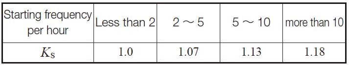 Table 10.32 Starting factor, KS