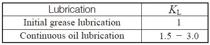 Table 11.8 Lubrication factor, KL