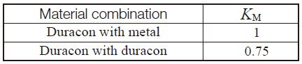 Table 11.9 Material factor, KM