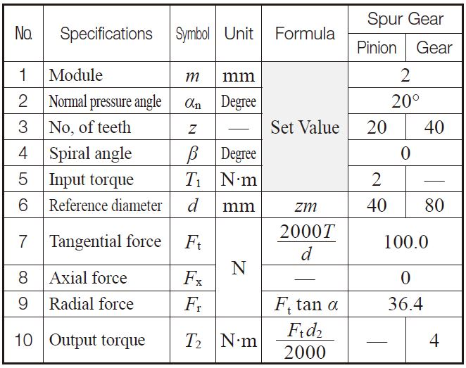 Table 12 2 Calculation Examples Spur Gear