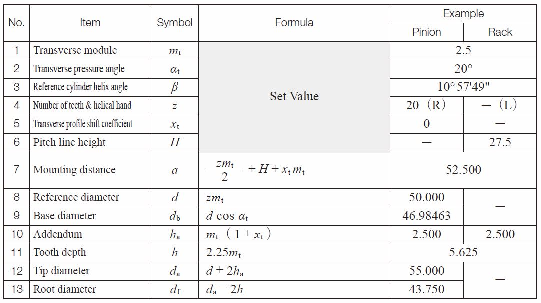 helical gear calculation formula pdf