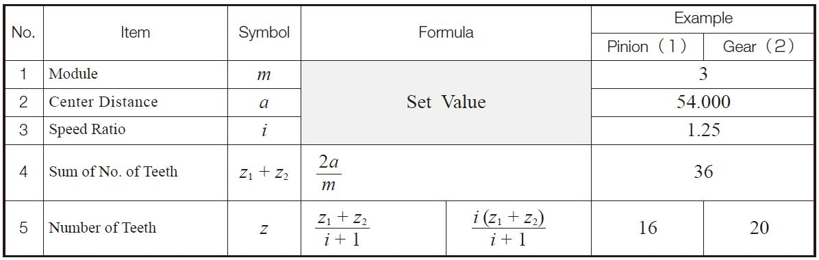 Engineeringtechnical-info: Calculation of Gear Dimensions