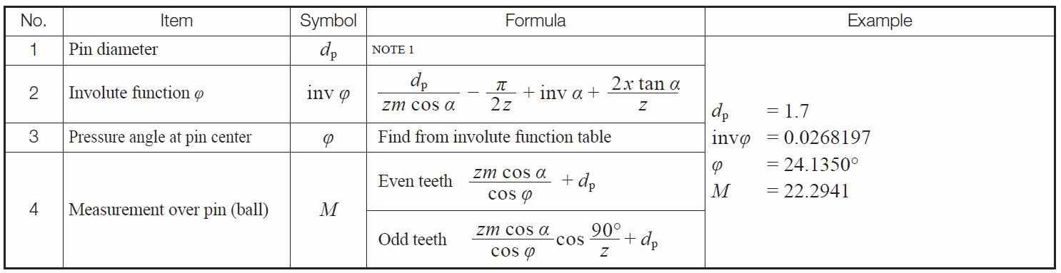 standard method of measurement 7 pdf free download