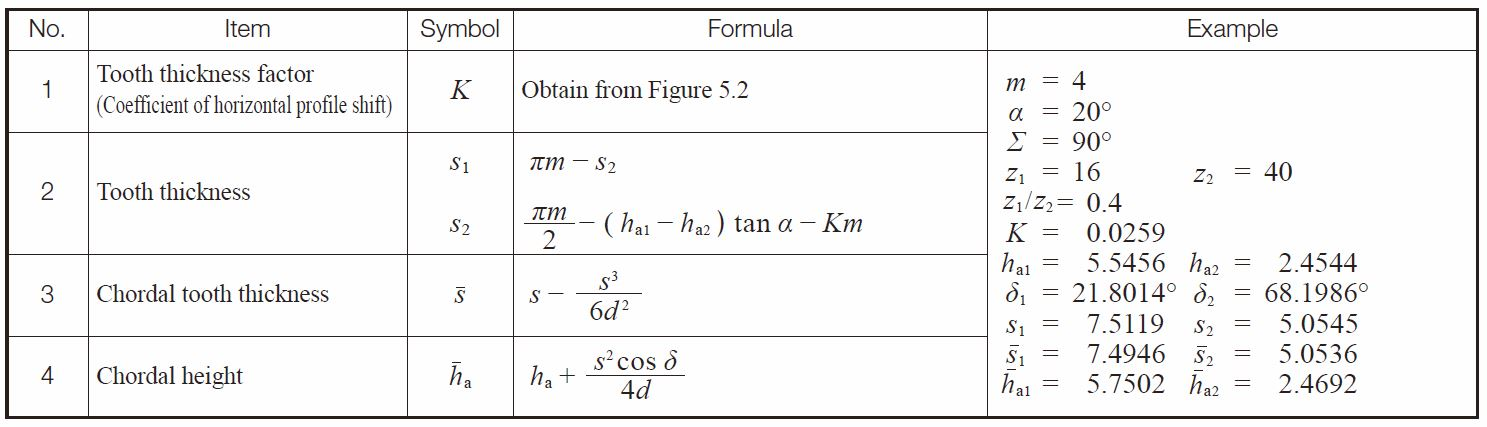 bevel gear calculation formula pdf