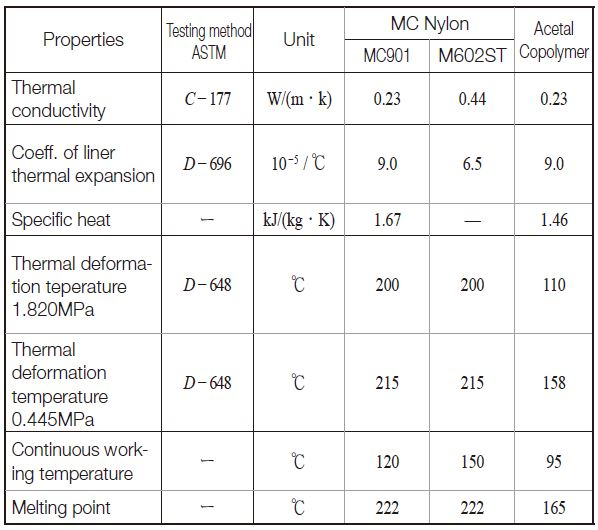 Table11.2 Thermal Properties of MC Nylon and Acetal Copolymer