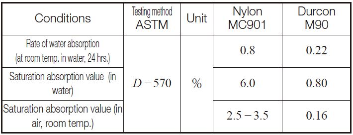 Table11.3 Water and moisture absorption properties of MC Nylon and Duracon
