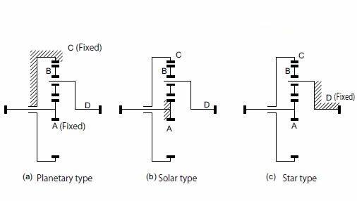 Technical Information Of Internal Gears