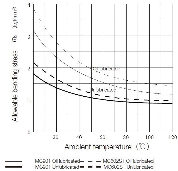 Fig.11.2 Allowable bending stress σb