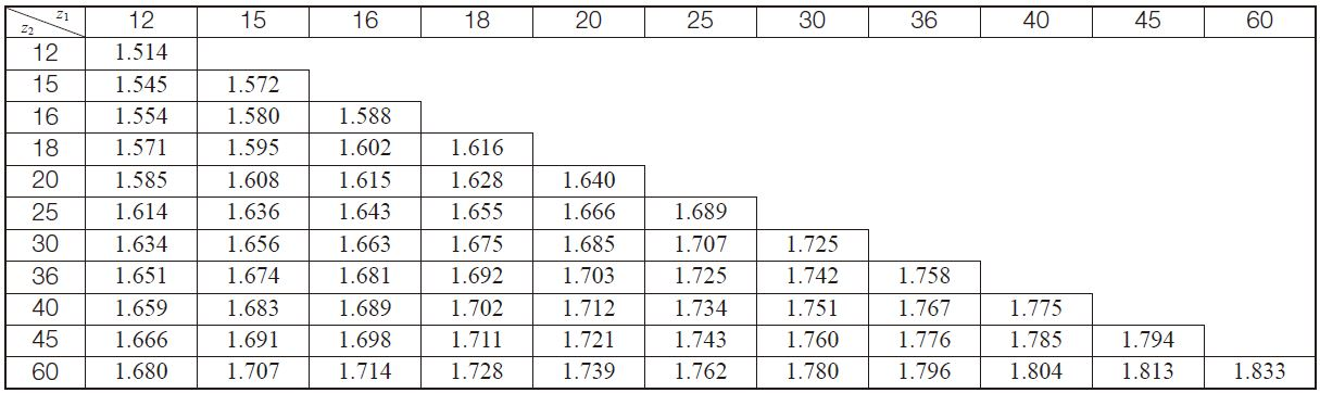 Table 10.18 The transverse contact ratio for standard straight bevel gear, εα(Σ = 90°、α0 = 20°)