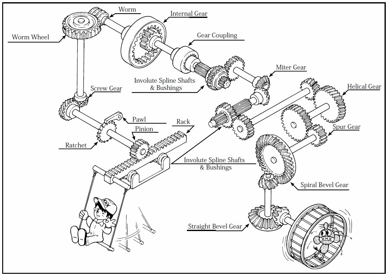 overview of gears