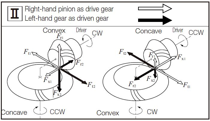 Fig.12.5 The Directions of Forces Carried by Spiral Bevel Gears 4