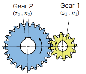 fig1.1 spur gear
