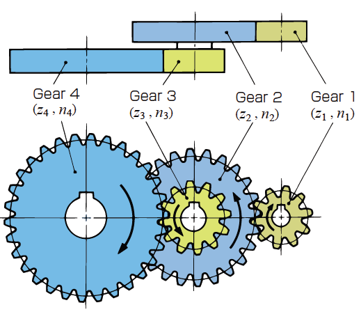 two stage gear train