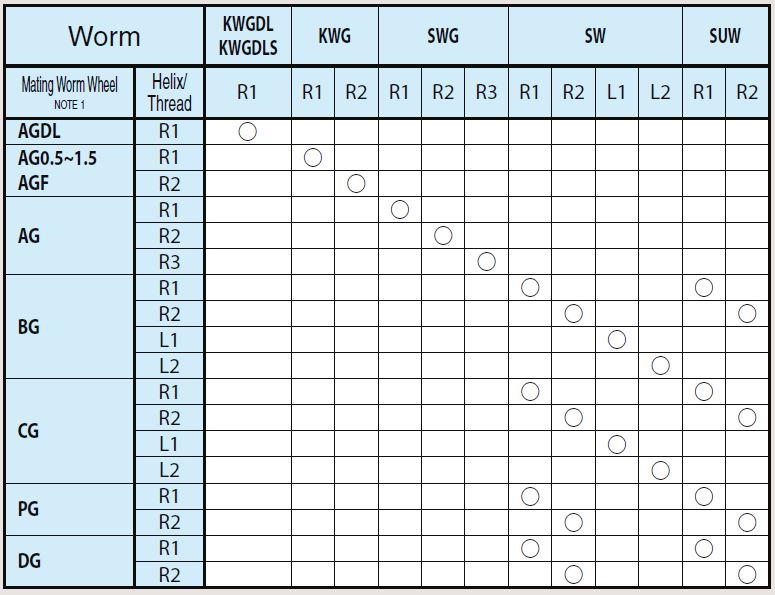 worm and worm gear matching chart